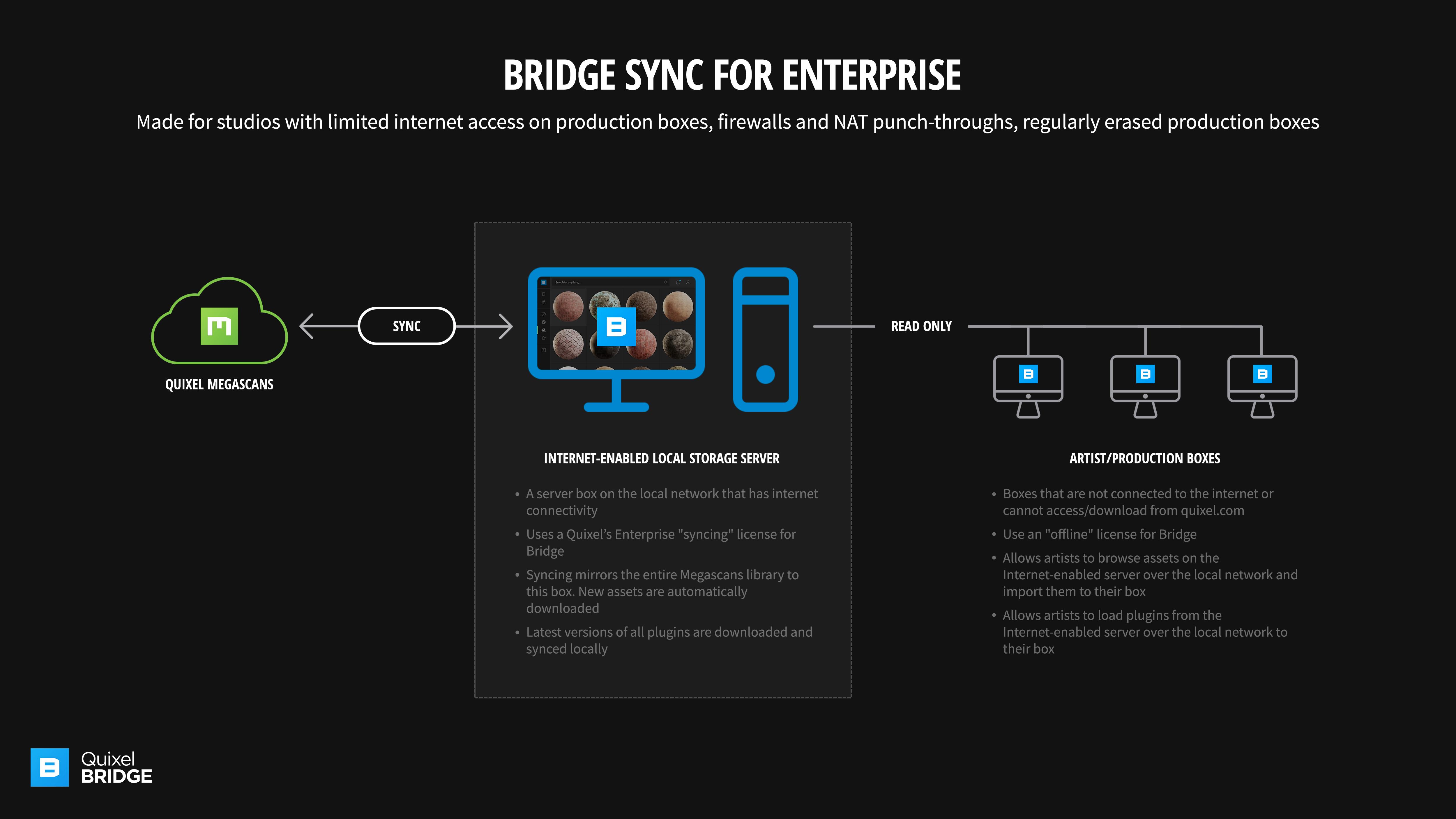 Quixel Bridge 2019: Redefining Content Management
